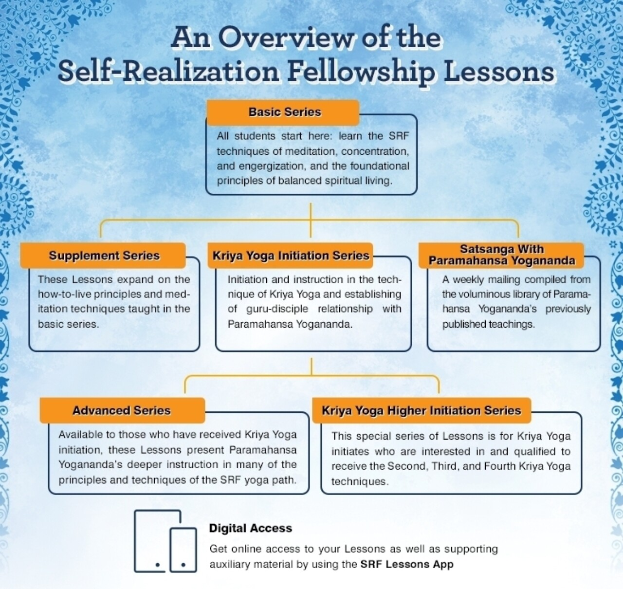 Lessons Overview