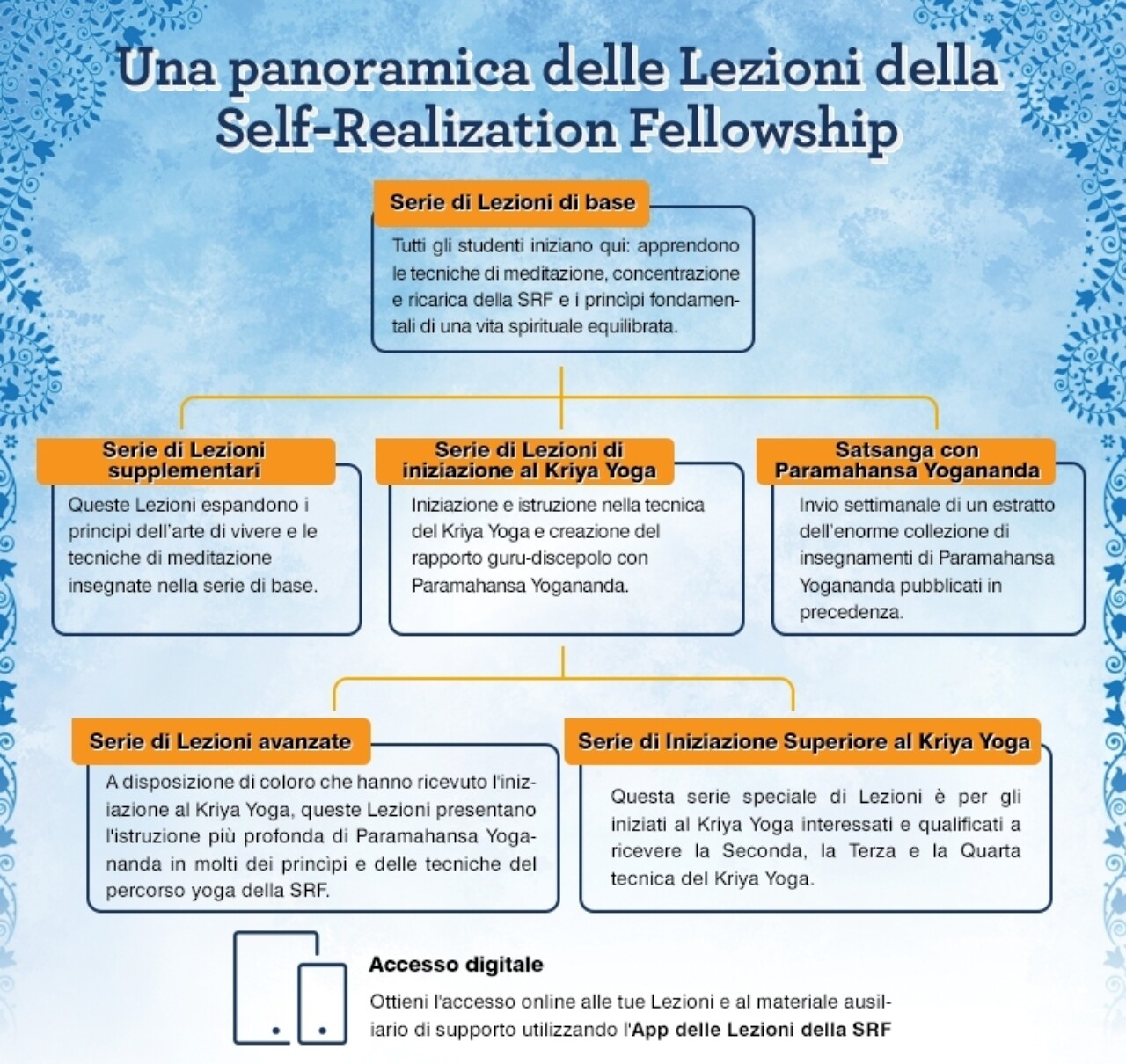 Overview Lesson Italian